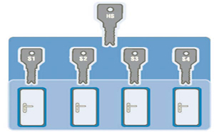 The Main Key System